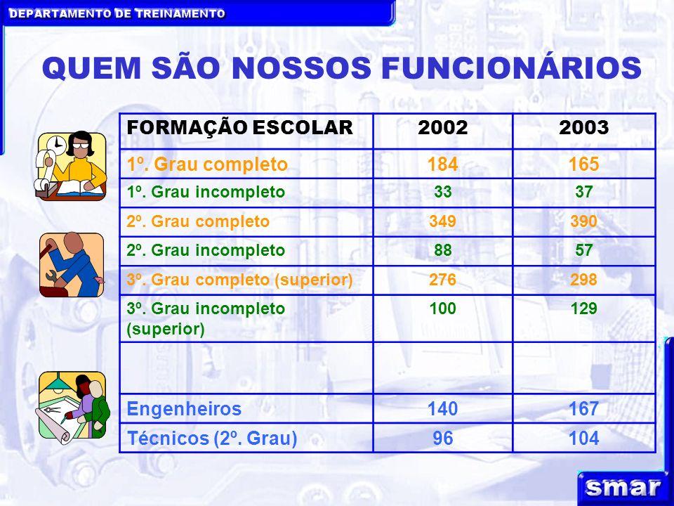 DEPARTAMENTO DE TREINAMENTO QUEM SÃO NOSSOS FUNCIONÁRIOS FORMAÇÃO ESCOLAR20022003 1º.