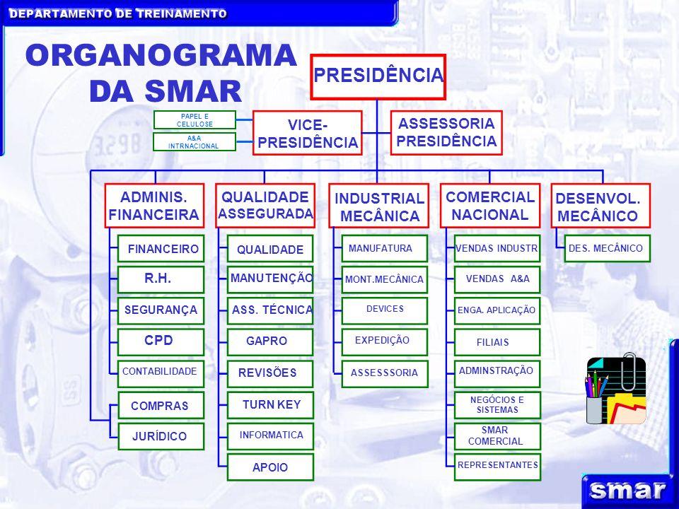 DEPARTAMENTO DE TREINAMENTO ORGANOGRAMA DA SMAR PRESIDÊNCIA ASSESSORIA PRESIDÊNCIA VICE- PRESIDÊNCIA ADMINIS. FINANCEIRA QUALIDADE ASSEGURADA COMERCIA