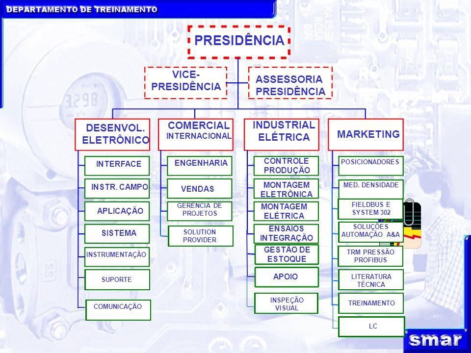 DEPARTAMENTO DE TREINAMENTO PRESIDÊNCIA VICE- PRESIDÊNCIA ASSESSORIA PRESIDÊNCIA COMERCIAL INTERNACIONAL DESENVOL. ELETRÔNICO INDUSTRIAL ELÉTRICA MARK