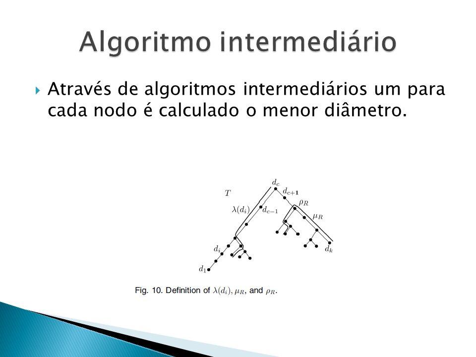 Através de algoritmos intermediários um para cada nodo é calculado o menor diâmetro.