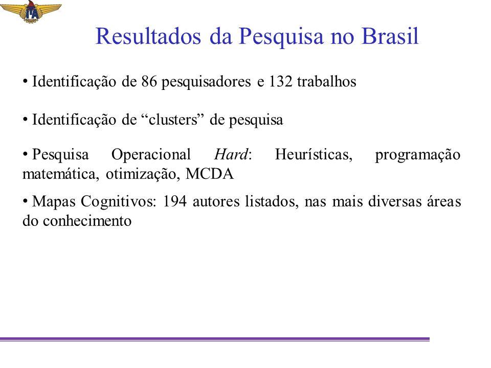 Resultados da Pesquisa no Brasil Identificação de 86 pesquisadores e 132 trabalhos Identificação de clusters de pesquisa Pesquisa Operacional Hard: He