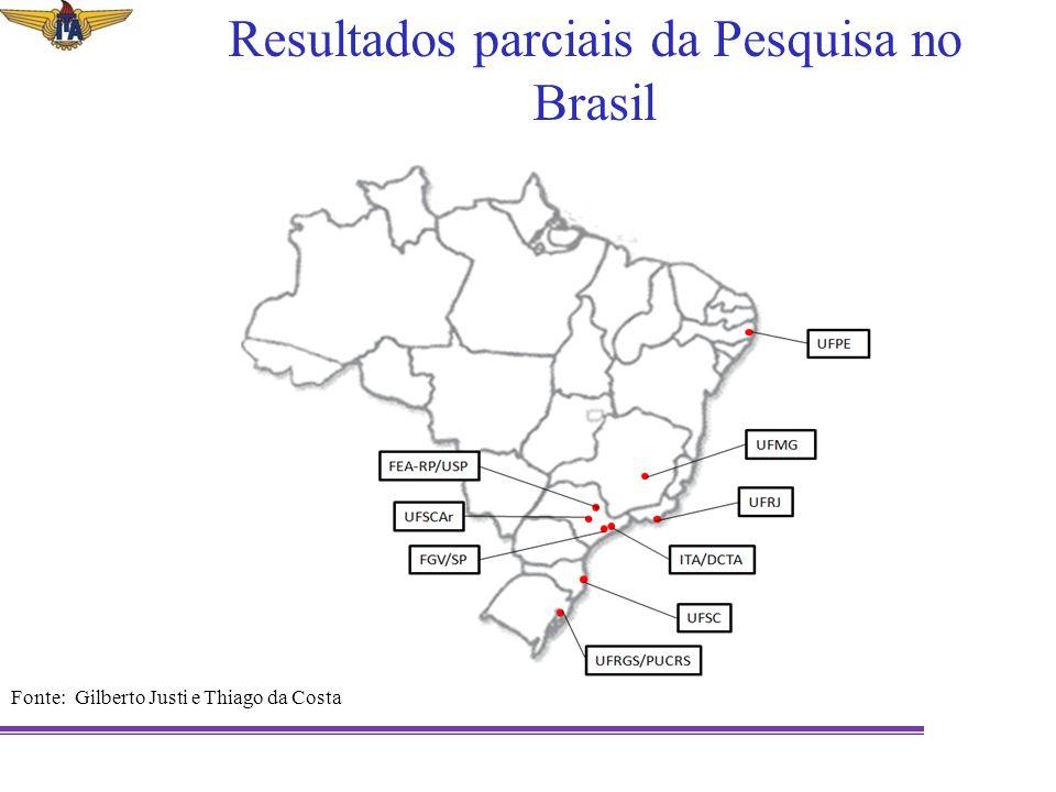 Resultados parciais da Pesquisa no Brasil Fonte: Gilberto Justi e Thiago da Costa