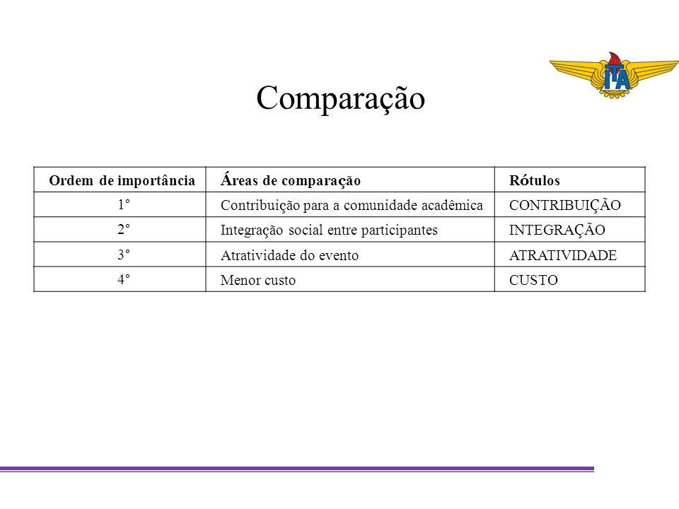 Comparação Ordem de importância Á reas de compara ç ãoR ó tulos 1° Contribui ç ão para a comunidade acadêmicaCONTRIBUI Ç ÃO 2° Integra ç ão social ent