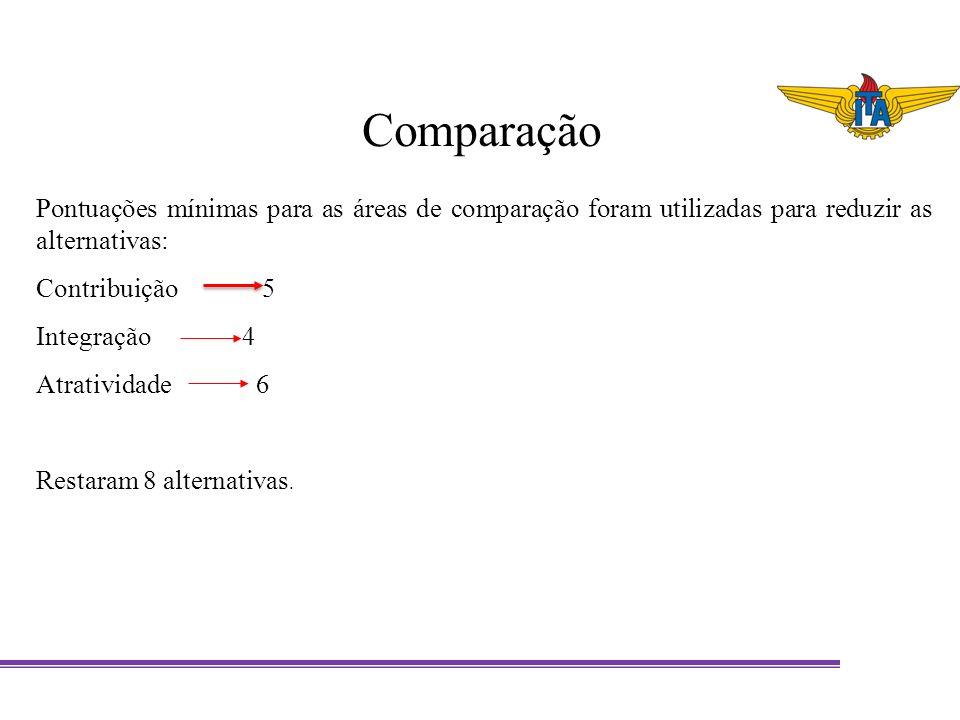 Pontuações mínimas para as áreas de comparação foram utilizadas para reduzir as alternativas: Contribuição 5 Integração 4 Atratividade 6 Restaram 8 al