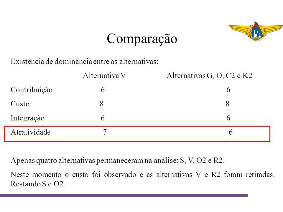 Comparação Existência de dominância entre as alternativas: Alternativa V Alternativas G, O, C2 e K2 Contribuição 6 6 Custo 8 8 Integração 6 6 Atrativi
