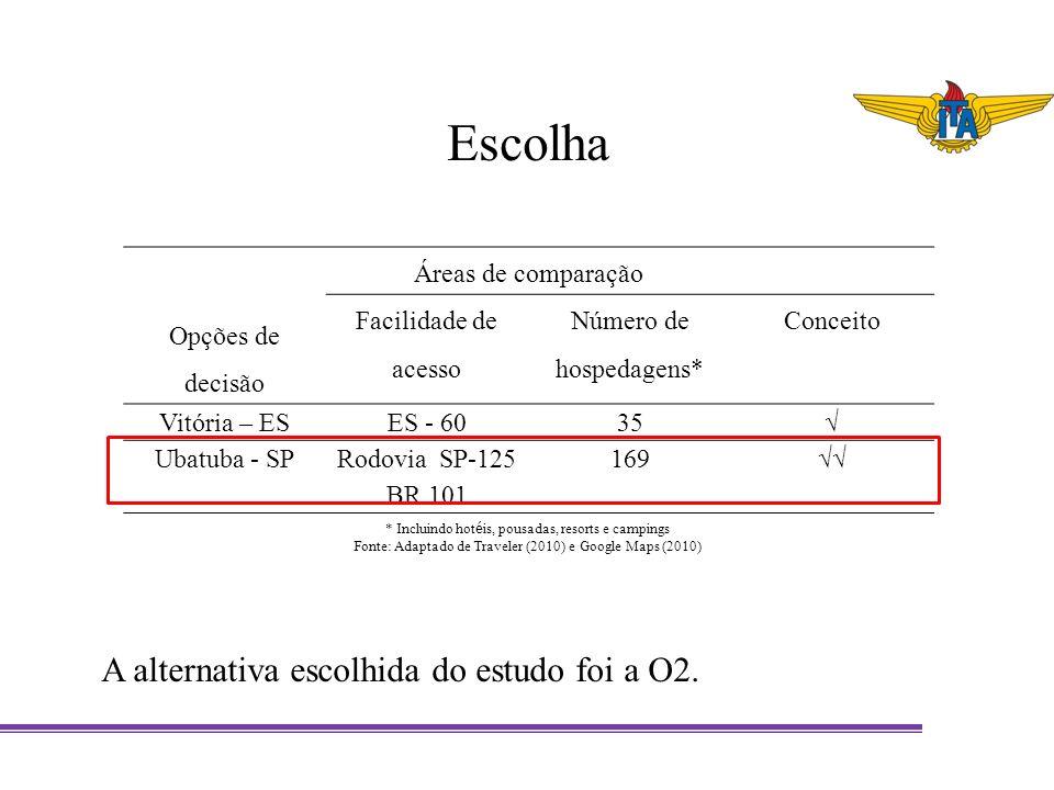 Escolha Opções de decisão Áreas de comparação Facilidade de acesso Número de hospedagens* Conceito Vitória – ESES - 6035 Ubatuba - SPRodovia SP-125 BR