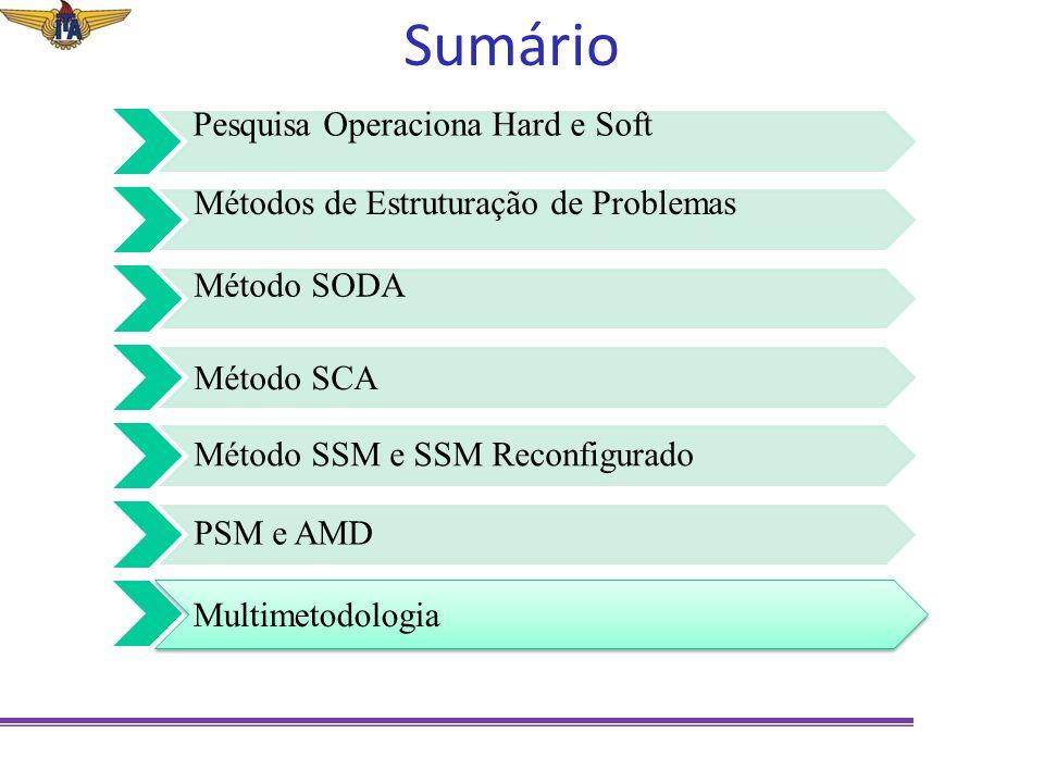 Sumário Pesquisa Operaciona Hard e Soft Métodos de Estruturação de Problemas Método SODA Método SCA Método SSM e SSM Reconfigurado PSM e AMD Multimeto