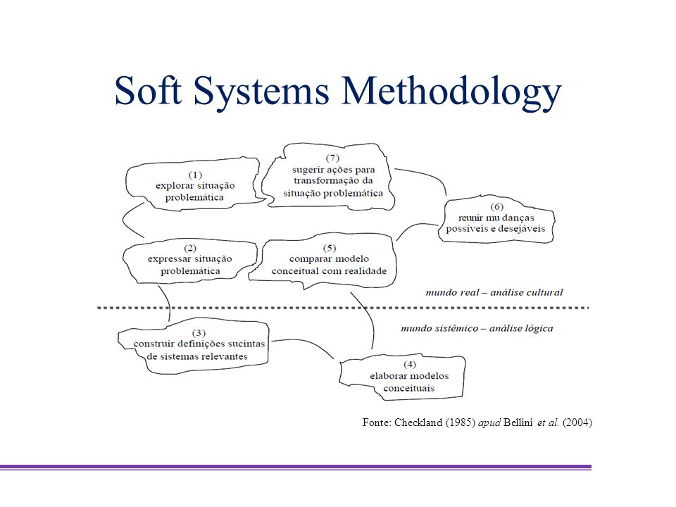 Soft Systems Methodology Fonte: Checkland (1985) apud Bellini et al. (2004)