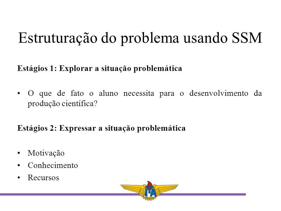 Estruturação do problema usando SSM Estágios 1: Explorar a situação problemática O que de fato o aluno necessita para o desenvolvimento da produção ci
