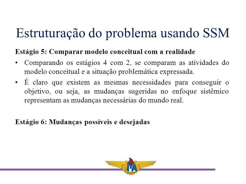 Estruturação do problema usando SSM Estágio 5: Comparar modelo conceitual com a realidade Comparando os estágios 4 com 2, se comparam as atividades do