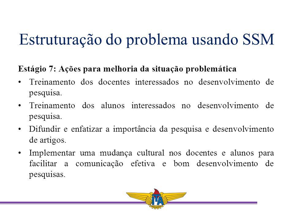 Estruturação do problema usando SSM Estágio 7: Ações para melhoria da situação problemática Treinamento dos docentes interessados no desenvolvimento d