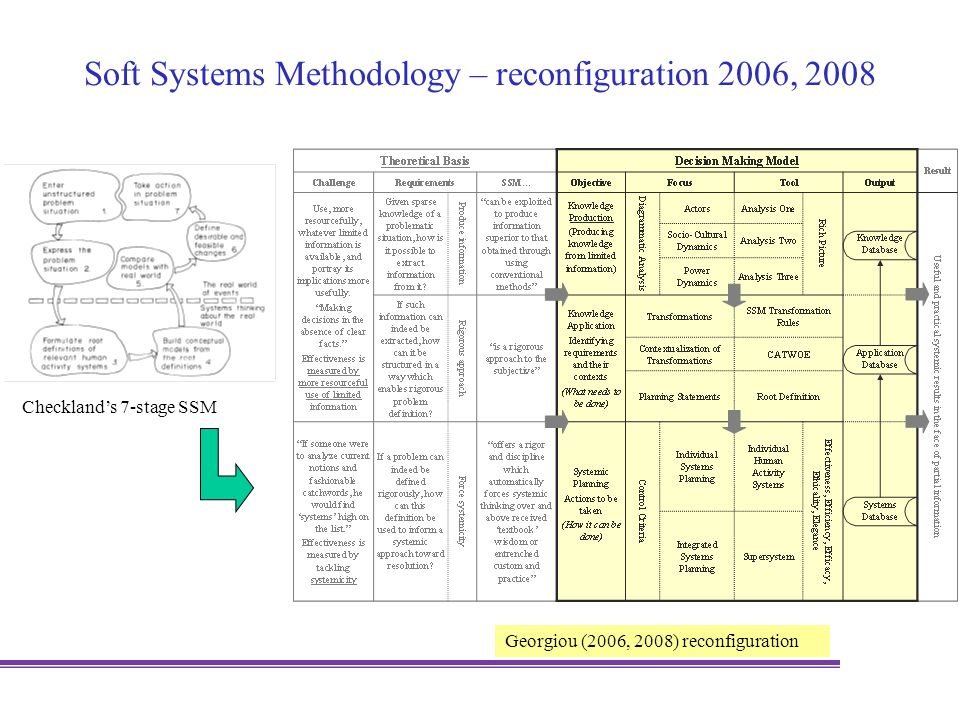 Soft Systems Methodology – reconfiguration 2006, 2008 Checklands 7-stage SSM Georgiou (2006, 2008) reconfiguration