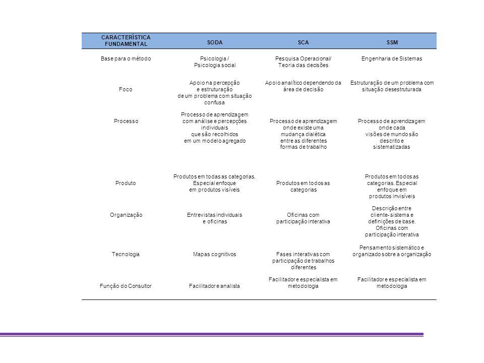 CARACTERÍSTICA FUNDAMENTAL SODASCASSM Base para o métodoPsicologia / Psicologia social Pesquisa Operacional/ Teoria das decisões Engenharia de Sistema