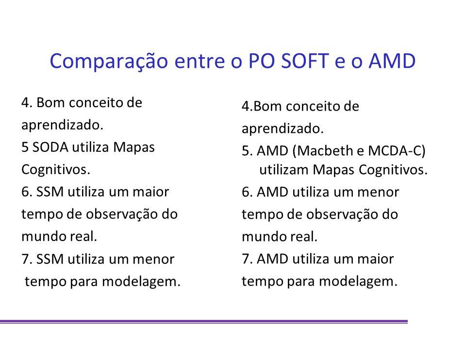 Comparação entre o PO SOFT e o AMD 4. Bom conceito de aprendizado. 5 SODA utiliza Mapas Cognitivos. 6. SSM utiliza um maior tempo de observação do mun