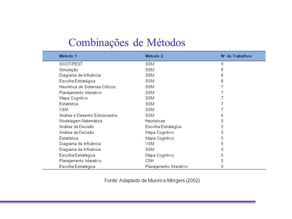 Método 1Método 2N° de Trabalhos SWOT/PESTSSM9 SimulaçãoSSM8 Diagrama de InfluênciaSSM8 Escolha EstratégicaSSM8 Heurística de Sistemas CríticosSSM7 Pla