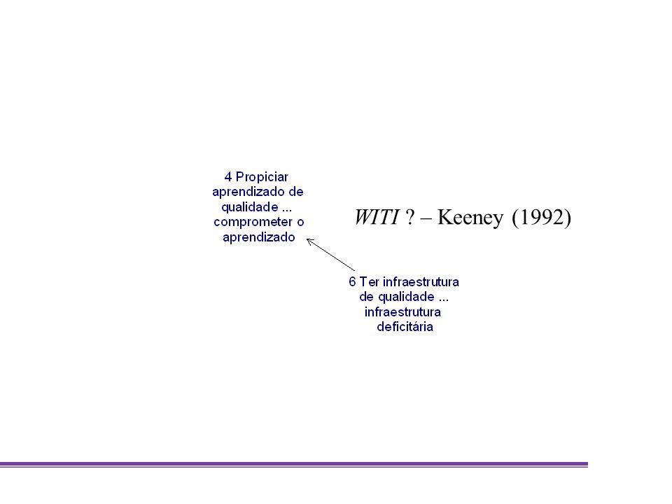WITI ? – Keeney (1992)