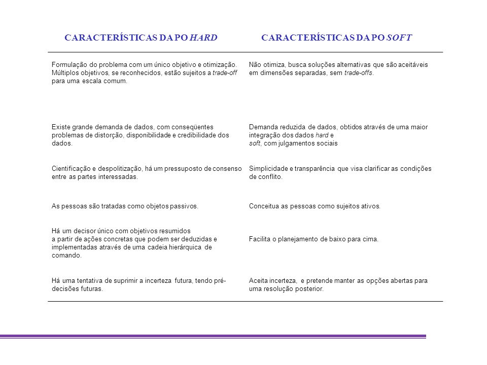 CARACTERÍSTICA FUNDAMENTAL SODASCASSM Base para o métodoPsicologia / Psicologia social Pesquisa Operacional/ Teoria das decisões Engenharia de Sistemas Foco Apoio na percepção e estruturação de um problema com situação confusa Apoio analítico dependendo da área de decisão Estruturação de um problema com situação desestruturada Processo Processo de aprendizagem com análise e percepções individuais que são recolhidos em um modelo agregado Processo de aprendizagem onde existe uma mudança dialética entre as diferentes formas de trabalho Processo de aprendizagem onde cada visões de mundo são descrito e sistematizadas Produto Produtos em todas as categorias.