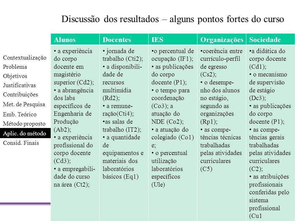 Discussão dos resultados – alguns pontos fortes do curso AlunosDocentesIESOrganizaçõesSociedade a experiência do corpo docente em magistério superior