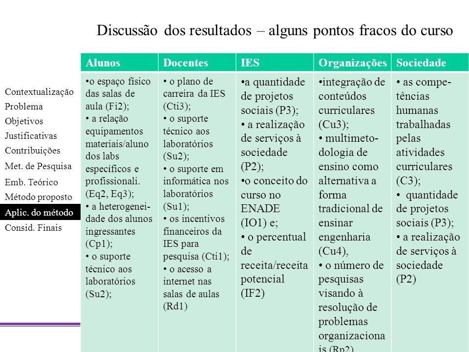 Discussão dos resultados – alguns pontos fracos do curso AlunosDocentesIESOrganizaçõesSociedade o espaço físico das salas de aula (Fi2); a relação equ