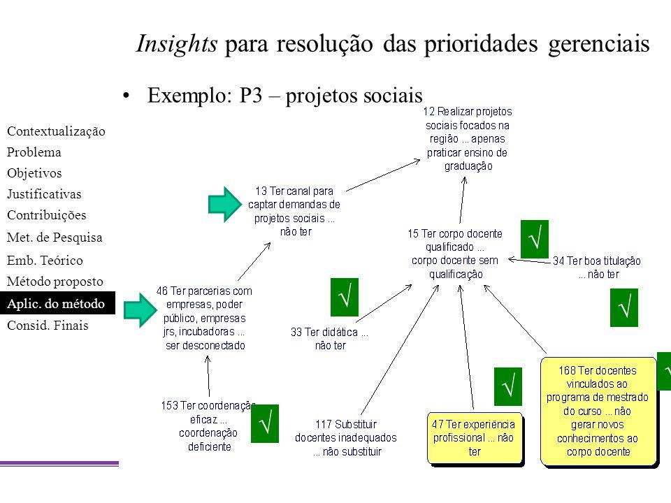 Insights para resolução das prioridades gerenciais Exemplo: P3 – projetos sociais Contextualização Problema Objetivos Justificativas Contribuições Met