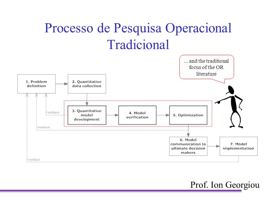 Processo de Pesquisa Operacional Tradicional... and the traditional focus of the OR literature Prof. Ion Georgiou