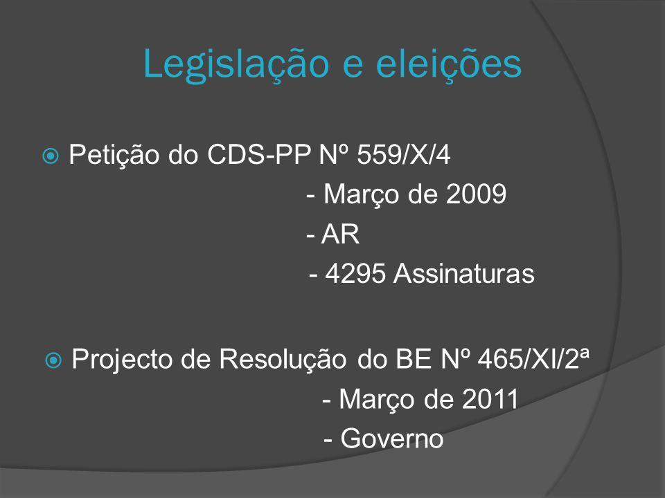 Legislação e eleições Petição do CDS-PP Nº 559/X/4 - Março de 2009 - AR - 4295 Assinaturas Projecto de Resolução do BE Nº 465/XI/2ª - Março de 2011 - Governo