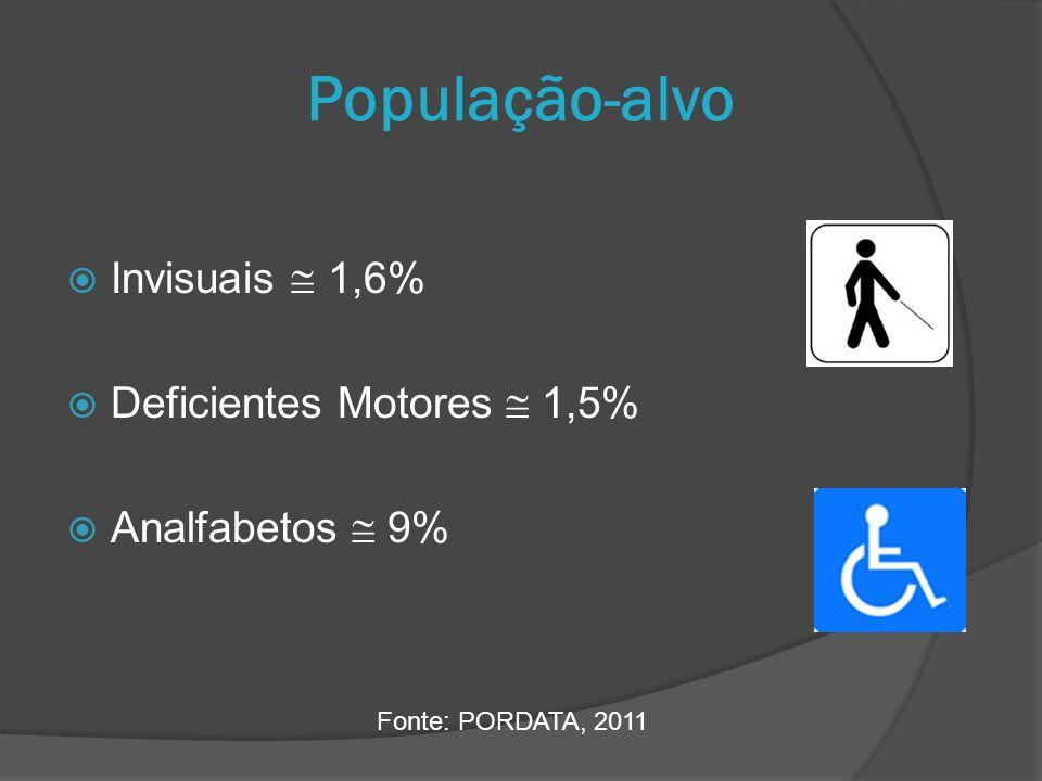 Invisuais 1,6% Deficientes Motores 1,5% Analfabetos 9% População-alvo Fonte: PORDATA, 2011