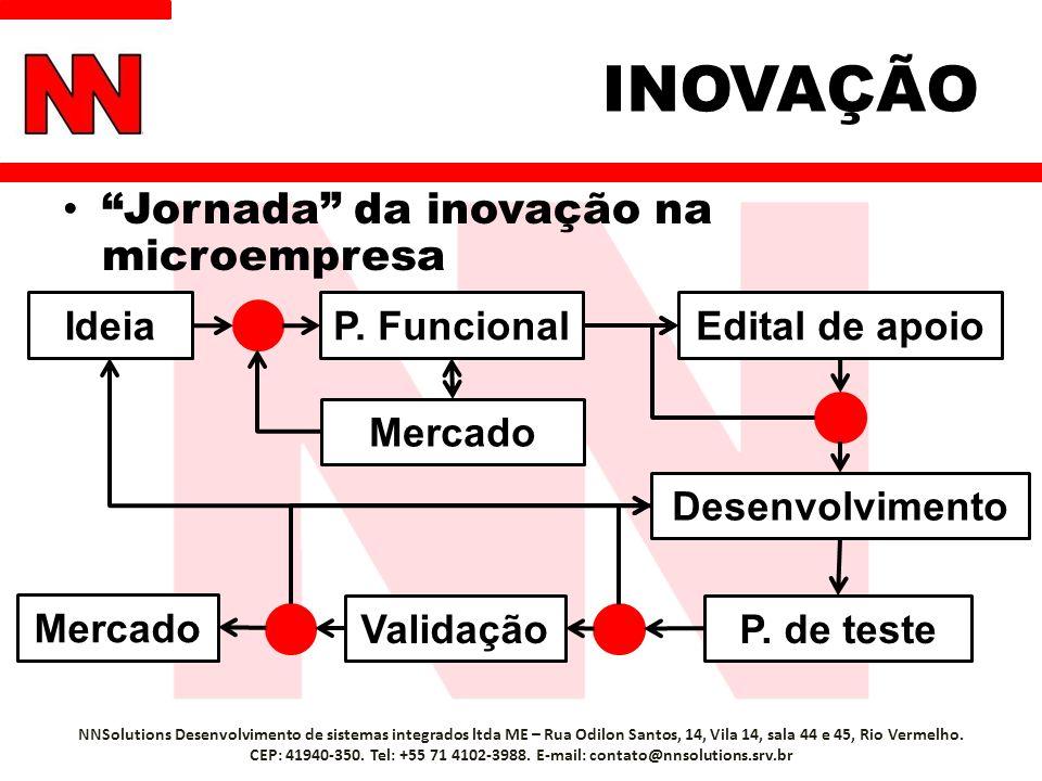 INOVAÇÃO Jornada da inovação na microempresa NNSolutions Desenvolvimento de sistemas integrados ltda ME – Rua Odilon Santos, 14, Vila 14, sala 44 e 45, Rio Vermelho.