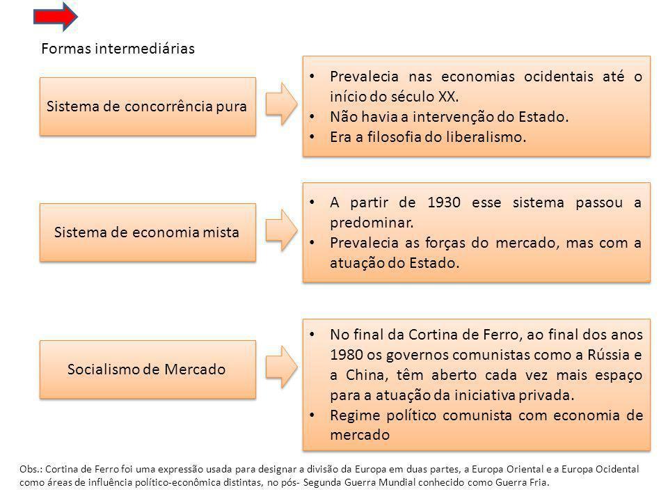 Formas intermediárias Sistema de concorrência pura Prevalecia nas economias ocidentais até o início do século XX.