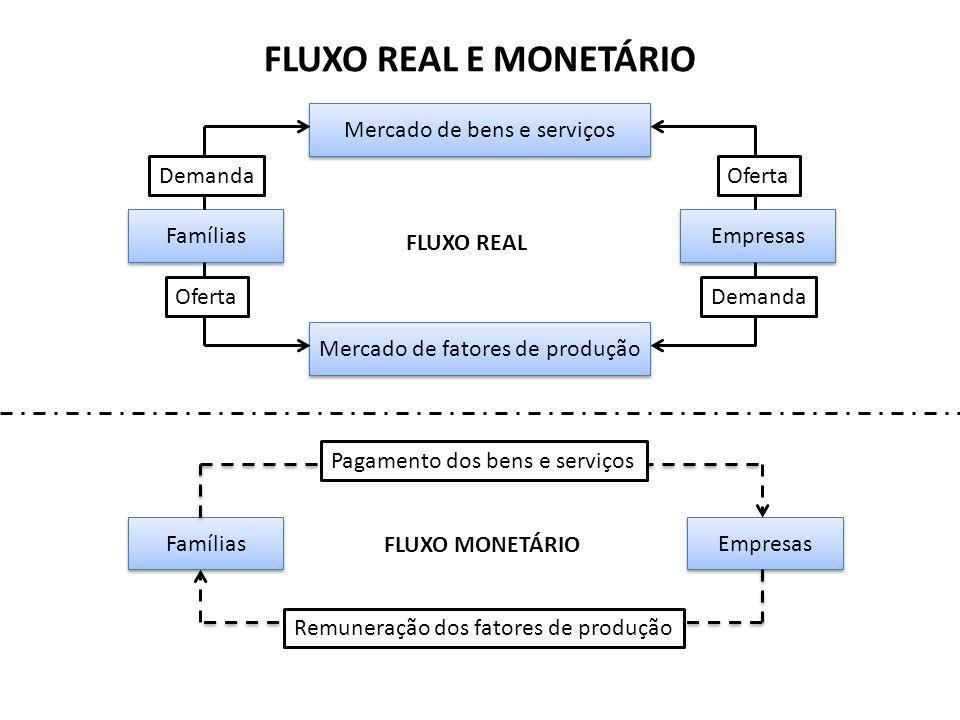 FLUXO REAL E MONETÁRIO Mercado de bens e serviços Mercado de fatores de produção Famílias Empresas Demanda Oferta Demanda FLUXO REAL Famílias Empresas Pagamento dos bens e serviços Remuneração dos fatores de produção FLUXO MONETÁRIO