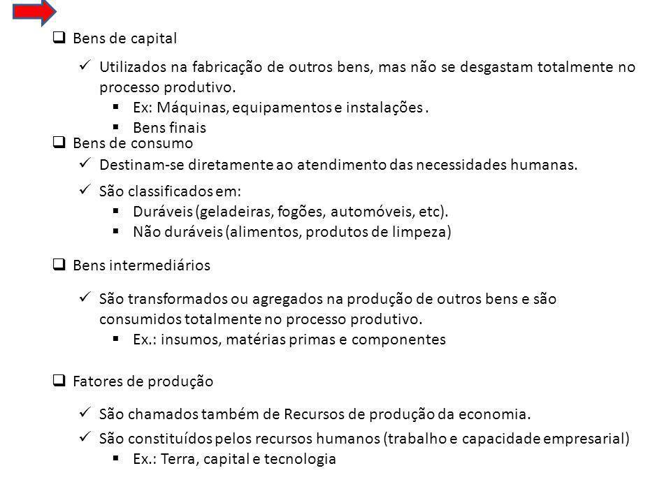 Bens de capital Bens de consumo Bens intermediários Fatores de produção Utilizados na fabricação de outros bens, mas não se desgastam totalmente no processo produtivo.