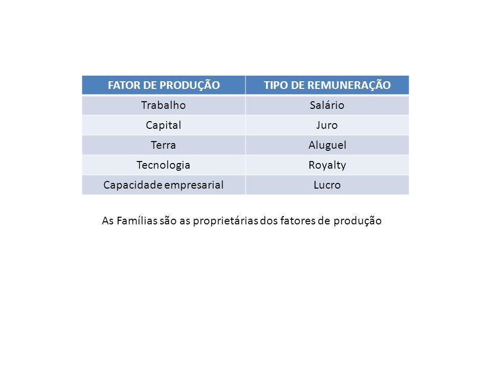 FATOR DE PRODUÇÃOTIPO DE REMUNERAÇÃO TrabalhoSalário CapitalJuro TerraAluguel TecnologiaRoyalty Capacidade empresarialLucro As Famílias são as proprietárias dos fatores de produção