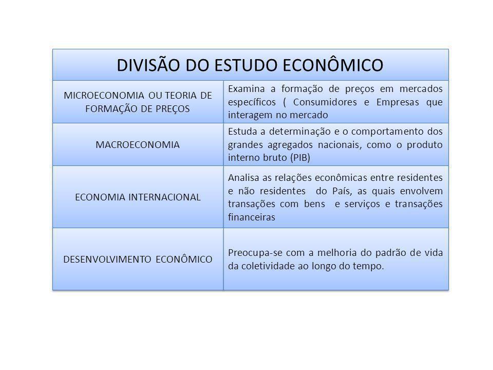 DIVISÃO DO ESTUDO ECONÔMICO MICROECONOMIA OU TEORIA DE FORMAÇÃO DE PREÇOS Examina a formação de preços em mercados específicos ( Consumidores e Empresas que interagem no mercado MACROECONOMIA Estuda a determinação e o comportamento dos grandes agregados nacionais, como o produto interno bruto (PIB) ECONOMIA INTERNACIONAL Analisa as relações econômicas entre residentes e não residentes do País, as quais envolvem transações com bens e serviços e transações financeiras DESENVOLVIMENTO ECONÔMICO Preocupa-se com a melhoria do padrão de vida da coletividade ao longo do tempo.