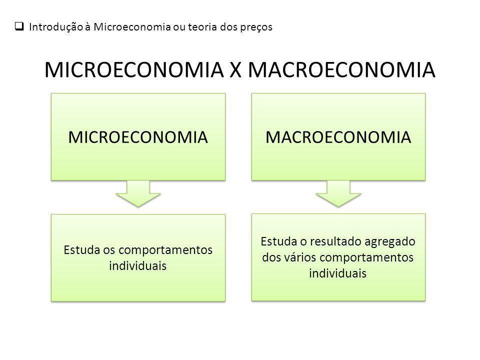 Introdução à Microeconomia ou teoria dos preços MICROECONOMIA X MACROECONOMIA MICROECONOMIA MACROECONOMIA Estuda os comportamentos individuais Estuda o resultado agregado dos vários comportamentos individuais