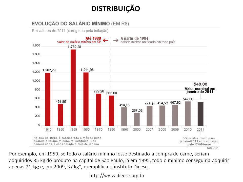 Por exemplo, em 1959, se todo o salário mínimo fosse destinado à compra de carne, seriam adquiridos 85 kg do produto na capital de São Paulo; já em 1995, todo o mínimo conseguiria adquirir apenas 21 kg; e, em 2009, 37 kg , exemplifica o instituto Dieese.