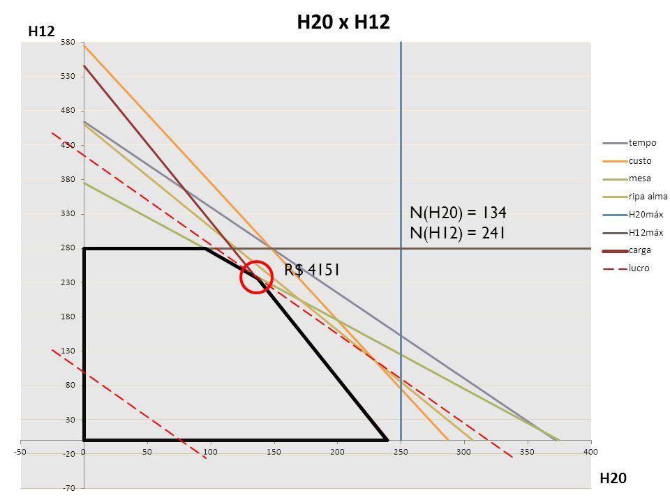 N(H20) = 134 N(H12) = 241 R$ 4151