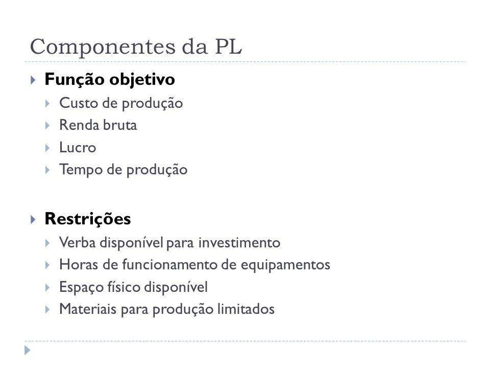 Componentes da PL Função objetivo Custo de produção Renda bruta Lucro Tempo de produção Restrições Verba disponível para investimento Horas de funcionamento de equipamentos Espaço físico disponível Materiais para produção limitados