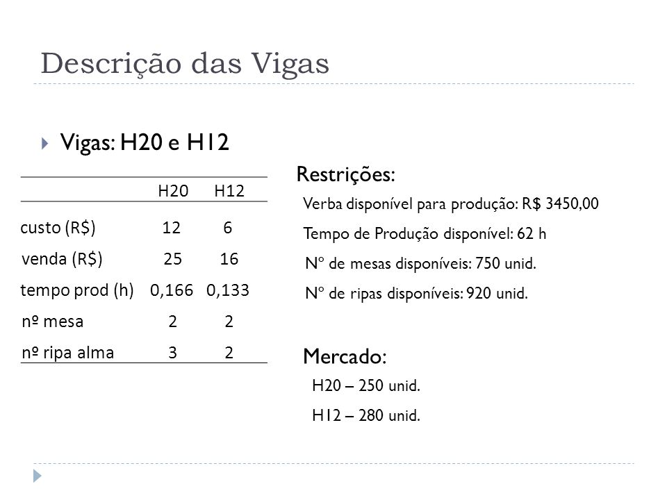 Descrição das Vigas Vigas: H20 e H12 Restrições: Verba disponível para produção: R$ 3450,00 Tempo de Produção disponível: 62 h Nº de mesas disponíveis: 750 unid.