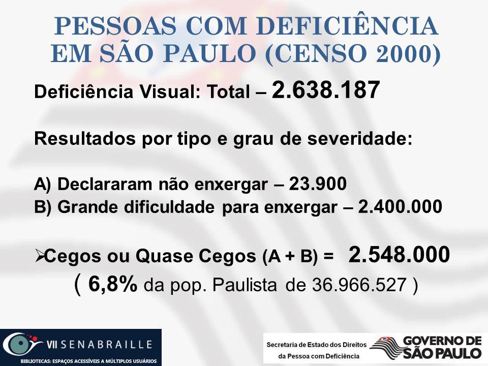 PESSOAS COM DEFICIÊNCIA EM SÃO PAULO (CENSO 2000) Deficiência Visual: Total – 2.638.187 Resultados por tipo e grau de severidade: A) Declararam não en