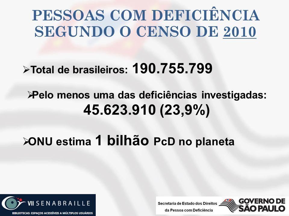 PESSOAS COM DEFICIÊNCIA SEGUNDO O CENSO DE 2010 Total de brasileiros: 190.755.799 Pelo menos uma das deficiências investigadas: 45.623.910 (23,9%) ONU