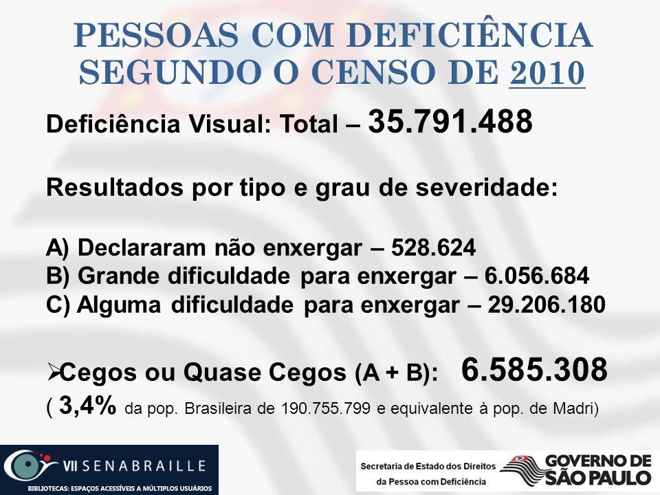 PESSOAS COM DEFICIÊNCIA SEGUNDO O CENSO DE 2010 Deficiência Visual: Total – 35.791.488 Resultados por tipo e grau de severidade: A) Declararam não enx