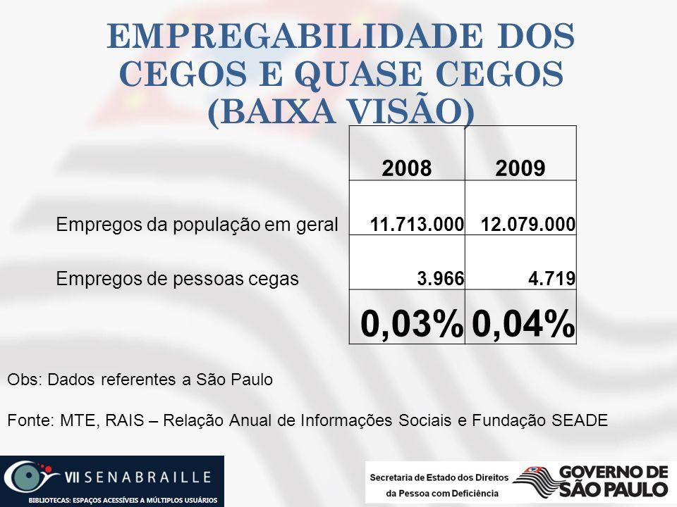 EMPREGABILIDADE DOS CEGOS E QUASE CEGOS (BAIXA VISÃO) 20082009 Empregos da população em geral11.713.00012.079.000 Empregos de pessoas cegas3.9664.719