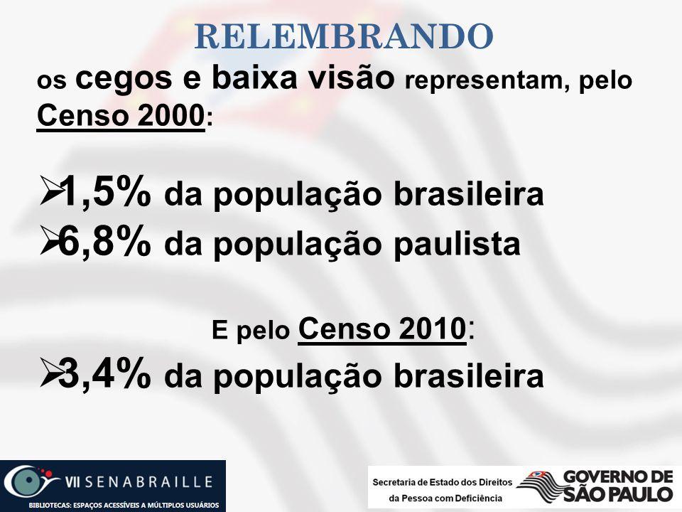 RELEMBRANDO os cegos e baixa visão representam, pelo Censo 2000 : 1,5% da população brasileira 6,8% da população paulista E pelo Censo 2010 : 3,4% da
