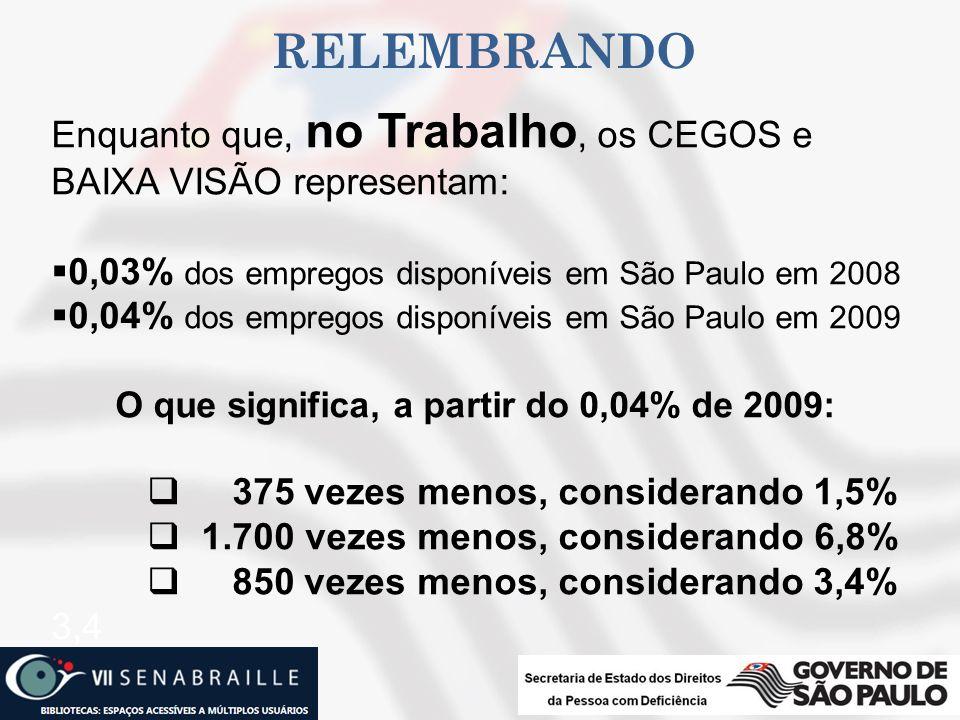 RELEMBRANDO Enquanto que, no Trabalho, os CEGOS e BAIXA VISÃO representam: 0,03% dos empregos disponíveis em São Paulo em 2008 0,04% dos empregos disp
