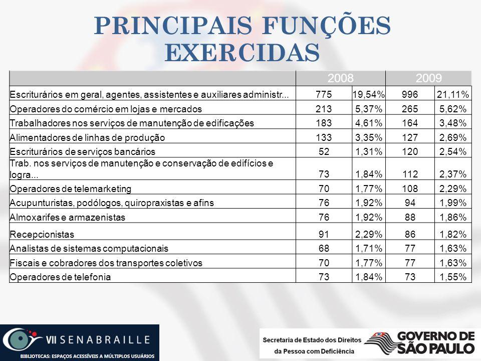 PRINCIPAIS FUNÇÕES EXERCIDAS 20082009 Escriturários em geral, agentes, assistentes e auxiliares administr...77519,54%99621,11% Operadores do comércio