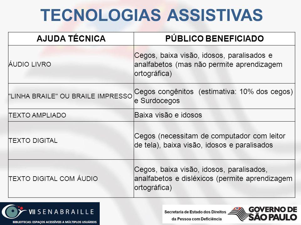 TECNOLOGIAS ASSISTIVAS AJUDA TÉCNICAPÚBLICO BENEFICIADO ÁUDIO LIVRO Cegos, baixa visão, idosos, paralisados e analfabetos (mas não permite aprendizage