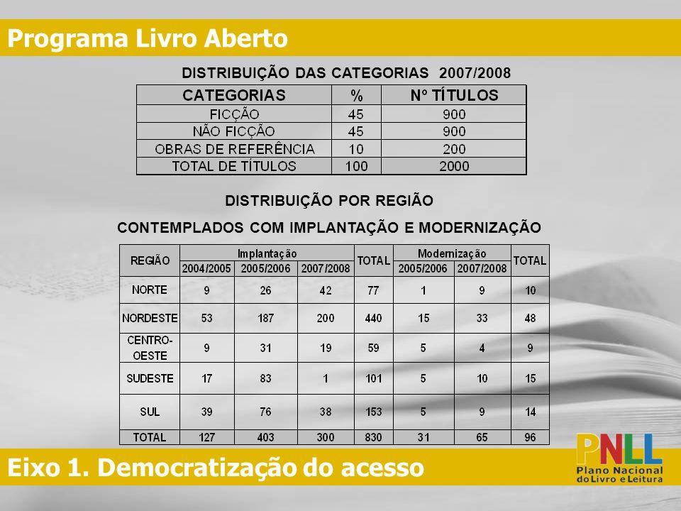 Eixo 1. Democratização do acesso Programa Livro Aberto DISTRIBUIÇÃO DAS CATEGORIAS 2007/2008 DISTRIBUIÇÃO POR REGIÃO CONTEMPLADOS COM IMPLANTAÇÃO E MO