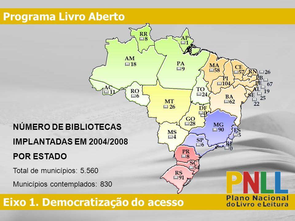 Eixo 1. Democratização do acesso Programa Livro Aberto NÚMERO DE BIBLIOTECAS IMPLANTADAS EM 2004/2008 POR ESTADO Total de municípios: 5.560 Municípios