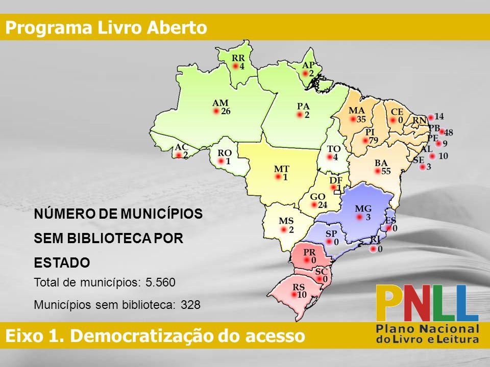 Eixo 1. Democratização do acesso Programa Livro Aberto NÚMERO DE MUNICÍPIOS SEM BIBLIOTECA POR ESTADO Total de municípios: 5.560 Municípios sem biblio