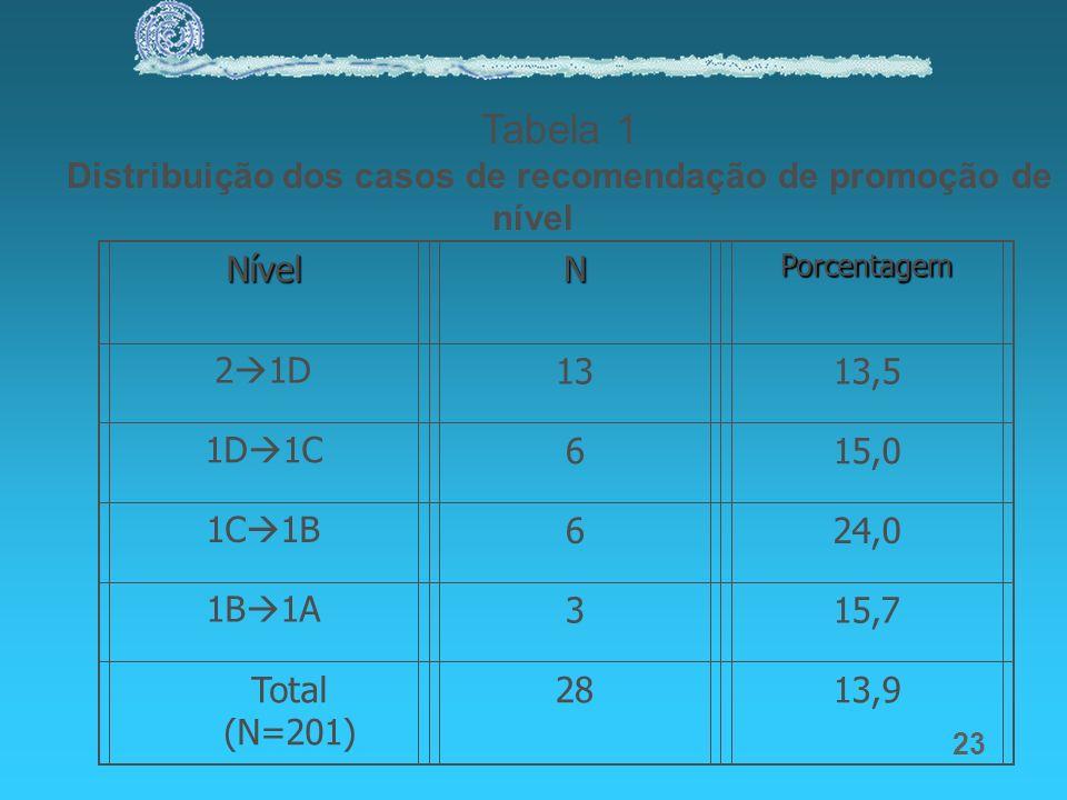 23 Tabela 1 Distribuição dos casos de recomendação de promoção de nível NívelNPorcentagem 2 1D1313,5 1D 1C615,0 1C 1B624,0 1B 1A315,7 Total (N=201) 28